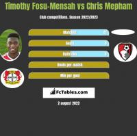 Timothy Fosu-Mensah vs Chris Mepham h2h player stats