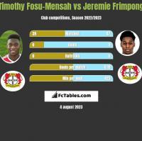 Timothy Fosu-Mensah vs Jeremie Frimpong h2h player stats