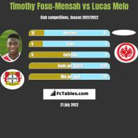 Timothy Fosu-Mensah vs Lucas Melo h2h player stats