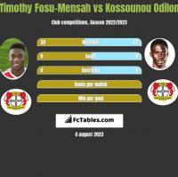 Timothy Fosu-Mensah vs Kossounou Odilon h2h player stats