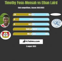 Timothy Fosu-Mensah vs Ethan Laird h2h player stats