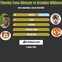 Timothy Fosu-Mensah vs Brandon Williams h2h player stats