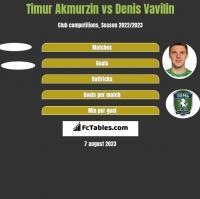 Timur Akmurzin vs Denis Vavilin h2h player stats