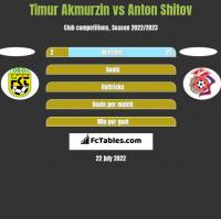 Timur Akmurzin vs Anton Shitov h2h player stats