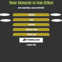 Timur Akmurzin vs Ivan Zirikov h2h player stats
