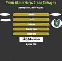 Timur Akmurzin vs Arsen Siukayev h2h player stats