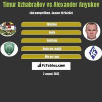 Timur Dzhabrailov vs Aleksander Aniukow h2h player stats