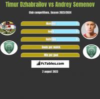 Timur Dzhabrailov vs Andriej Siemionow h2h player stats