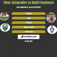 Timur Dzhabrailov vs Dmitri Kombarow h2h player stats