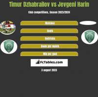 Timur Dzhabrailov vs Jevgeni Harin h2h player stats