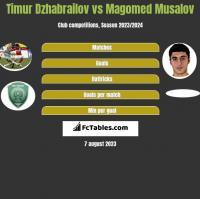 Timur Dzhabrailov vs Magomed Musalov h2h player stats