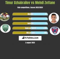 Timur Dzhabrailov vs Mehdi Zeffane h2h player stats