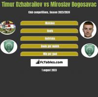 Timur Dzhabrailov vs Miroslav Bogosavac h2h player stats