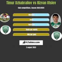 Timur Dzhabrailov vs Rizvan Utsiev h2h player stats