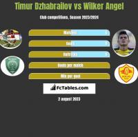 Timur Dzhabrailov vs Wilker Angel h2h player stats