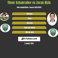 Timur Dzhabrailov vs Zoran Nizic h2h player stats