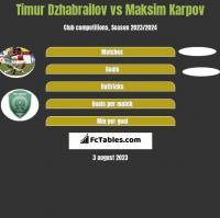 Timur Dzhabrailov vs Maksim Karpov h2h player stats