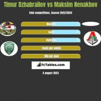 Timur Dzhabrailov vs Maksim Nenakhov h2h player stats
