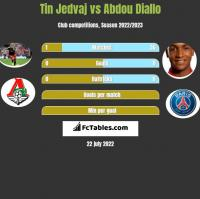Tin Jedvaj vs Abdou Diallo h2h player stats