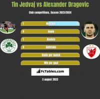 Tin Jedvaj vs Alexander Dragović h2h player stats