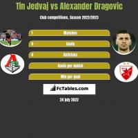 Tin Jedvaj vs Alexander Dragovic h2h player stats