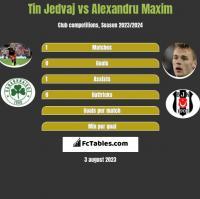 Tin Jedvaj vs Alexandru Maxim h2h player stats
