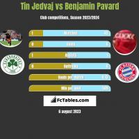 Tin Jedvaj vs Benjamin Pavard h2h player stats