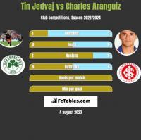 Tin Jedvaj vs Charles Aranguiz h2h player stats