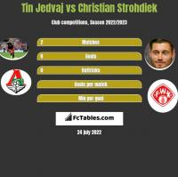 Tin Jedvaj vs Christian Strohdiek h2h player stats