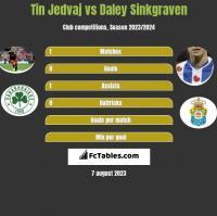 Tin Jedvaj vs Daley Sinkgraven h2h player stats