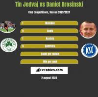 Tin Jedvaj vs Daniel Brosinski h2h player stats