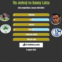 Tin Jedvaj vs Danny Latza h2h player stats