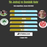 Tin Jedvaj vs Dominik Kohr h2h player stats