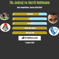 Tin Jedvaj vs Gerrit Holtmann h2h player stats