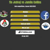 Tin Jedvaj vs Jamilu Collins h2h player stats