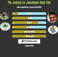 Tin Jedvaj vs Jonathan Glao Tah h2h player stats
