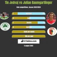 Tin Jedvaj vs Julian Baumgartlinger h2h player stats