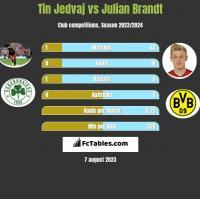 Tin Jedvaj vs Julian Brandt h2h player stats