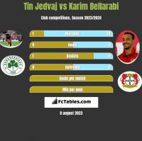 Tin Jedvaj vs Karim Bellarabi h2h player stats