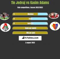 Tin Jedvaj vs Kasim Adams h2h player stats