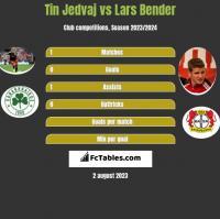 Tin Jedvaj vs Lars Bender h2h player stats