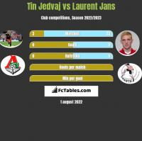 Tin Jedvaj vs Laurent Jans h2h player stats