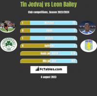 Tin Jedvaj vs Leon Bailey h2h player stats