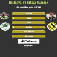 Tin Jedvaj vs Lukasz Piszczek h2h player stats