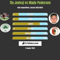 Tin Jedvaj vs Mads Pedersen h2h player stats