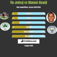 Tin Jedvaj vs Manuel Akanji h2h player stats
