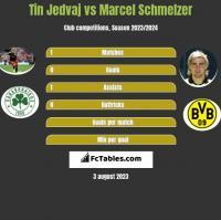 Tin Jedvaj vs Marcel Schmelzer h2h player stats