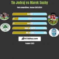 Tin Jedvaj vs Marek Suchy h2h player stats