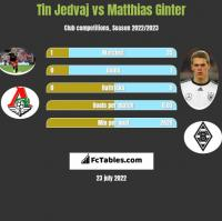 Tin Jedvaj vs Matthias Ginter h2h player stats