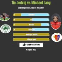 Tin Jedvaj vs Michael Lang h2h player stats